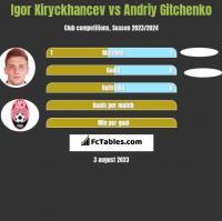 Igor Kiryckhancev vs Andriy Gitchenko h2h player stats