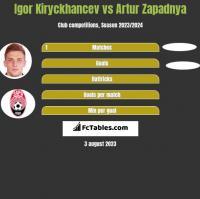 Igor Kiryckhancev vs Artur Zapadnya h2h player stats
