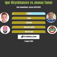 Igor Kiryckhancev vs Joonas Tamm h2h player stats