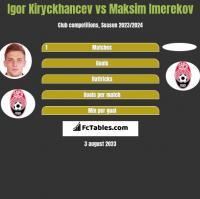 Igor Kiryckhancev vs Maksim Imerekov h2h player stats