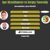 Igor Kiryckhancev vs Sergey Yavorskiy h2h player stats