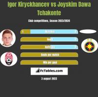 Igor Kiryckhancev vs Joyskim Dawa Tchakonte h2h player stats