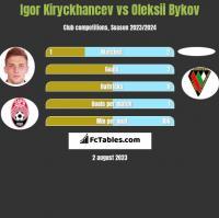 Igor Kiryckhancev vs Oleksii Bykov h2h player stats