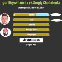 Igor Kiryckhancev vs Sergiy Chobotenko h2h player stats