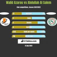 Walid Azarou vs Abdullah Al Salem h2h player stats