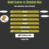 Walid Azarou vs Abdullah Kino h2h player stats