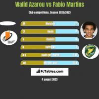 Walid Azarou vs Fabio Martins h2h player stats