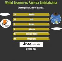 Walid Azarou vs Faneva Andriatsima h2h player stats