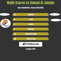 Walid Azarou vs Hamad Al Juhaim h2h player stats