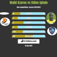 Walid Azarou vs Odion Ighalo h2h player stats