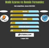 Walid Azarou vs Ronnie Fernandez h2h player stats