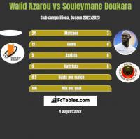 Walid Azarou vs Souleymane Doukara h2h player stats