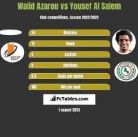 Walid Azarou vs Yousef Al Salem h2h player stats