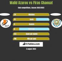 Walid Azarou vs Firas Chaouat h2h player stats