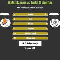 Walid Azarou vs Turki Al-Ammar h2h player stats