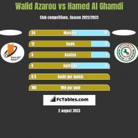 Walid Azarou vs Hamed Al Ghamdi h2h player stats