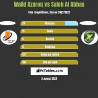 Walid Azarou vs Saleh Al Abbas h2h player stats