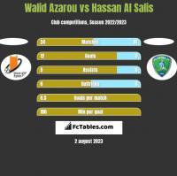 Walid Azarou vs Hassan Al Salis h2h player stats