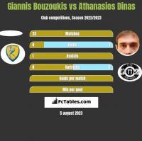 Giannis Bouzoukis vs Athanasios Dinas h2h player stats