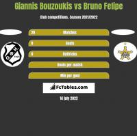 Giannis Bouzoukis vs Bruno Felipe h2h player stats