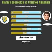 Giannis Bouzoukis vs Christos Almpanis h2h player stats