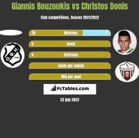 Giannis Bouzoukis vs Christos Donis h2h player stats