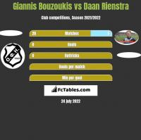 Giannis Bouzoukis vs Daan Rienstra h2h player stats