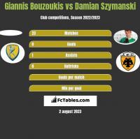 Giannis Bouzoukis vs Damian Szymański h2h player stats