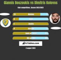 Giannis Bouzoukis vs Dimitris Kolovos h2h player stats