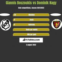 Giannis Bouzoukis vs Dominik Nagy h2h player stats