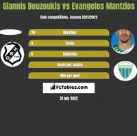 Giannis Bouzoukis vs Evangelos Mantzios h2h player stats