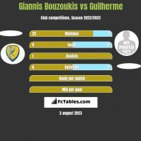 Giannis Bouzoukis vs Guilherme h2h player stats