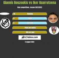 Giannis Bouzoukis vs Iker Guarrotxena h2h player stats