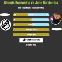 Giannis Bouzoukis vs Jean Barrientos h2h player stats