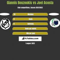 Giannis Bouzoukis vs Joel Acosta h2h player stats