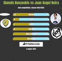 Giannis Bouzoukis vs Juan Angel Neira h2h player stats