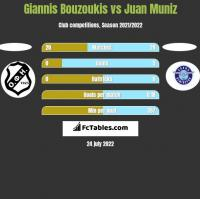 Giannis Bouzoukis vs Juan Muniz h2h player stats