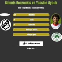 Giannis Bouzoukis vs Yassine Ayoub h2h player stats