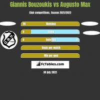 Giannis Bouzoukis vs Augusto Max h2h player stats