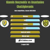 Giannis Bouzoukis vs Anastasios Chatzigiovanis h2h player stats
