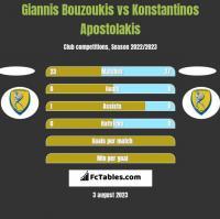 Giannis Bouzoukis vs Konstantinos Apostolakis h2h player stats