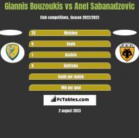 Giannis Bouzoukis vs Anel Sabanadzovic h2h player stats