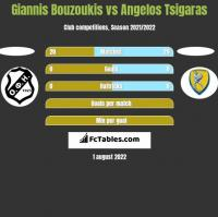 Giannis Bouzoukis vs Angelos Tsigaras h2h player stats