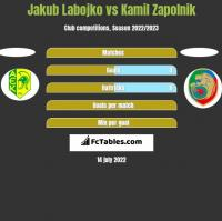 Jakub Labojko vs Kamil Zapolnik h2h player stats