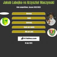 Jakub Labojko vs Krzysztof Mączyński h2h player stats