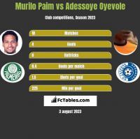 Murilo Paim vs Adessoye Oyevole h2h player stats