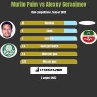 Murilo Paim vs Alexey Gerasimov h2h player stats