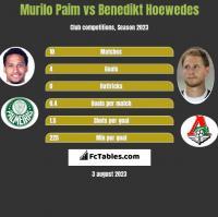 Murilo Paim vs Benedikt Hoewedes h2h player stats