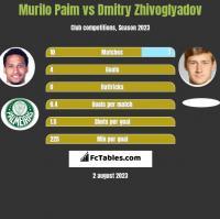 Murilo Paim vs Dmitry Zhivoglyadov h2h player stats