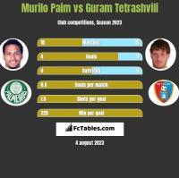 Murilo Paim vs Guram Tetrashvili h2h player stats